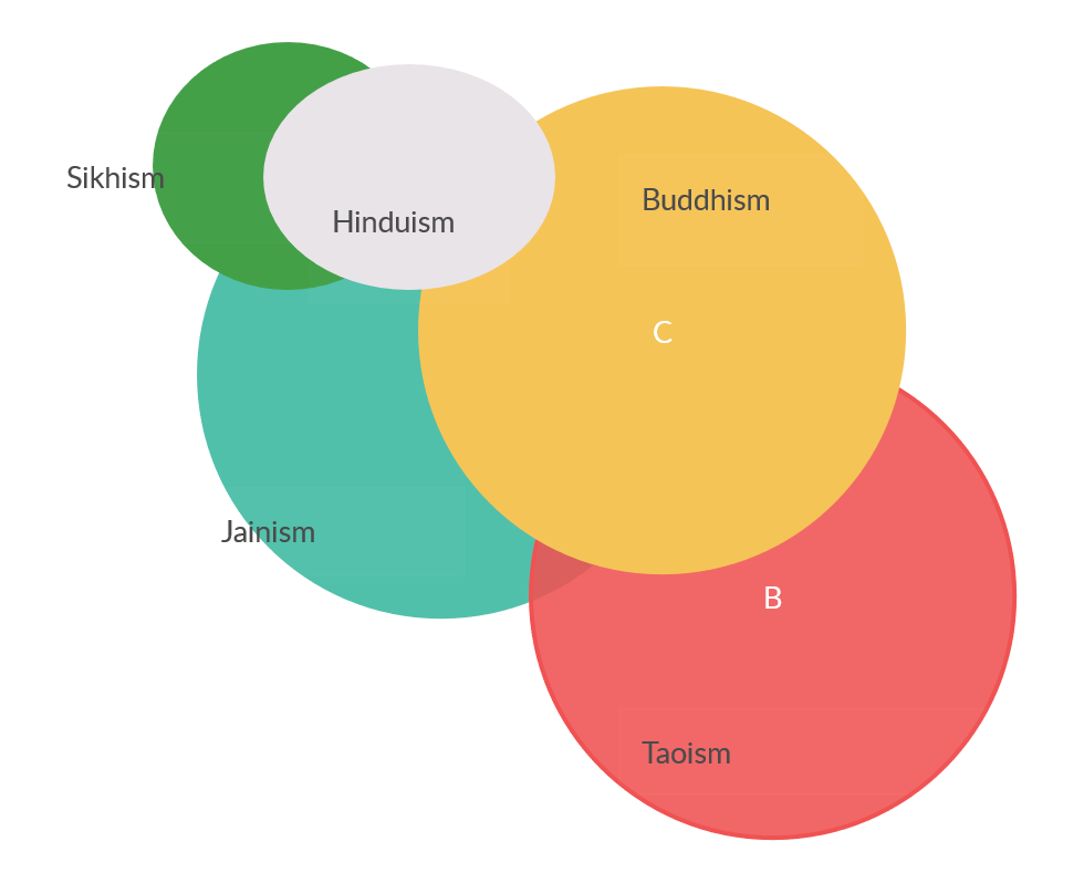 Dharma Paths venn diagram.png