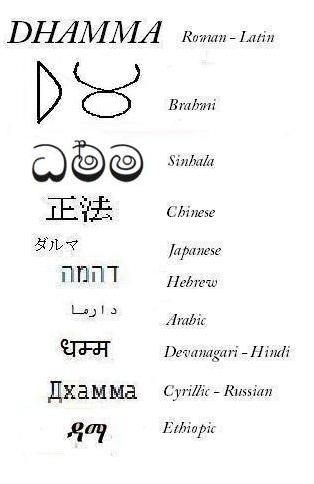 Dhamma written in ten different scripts